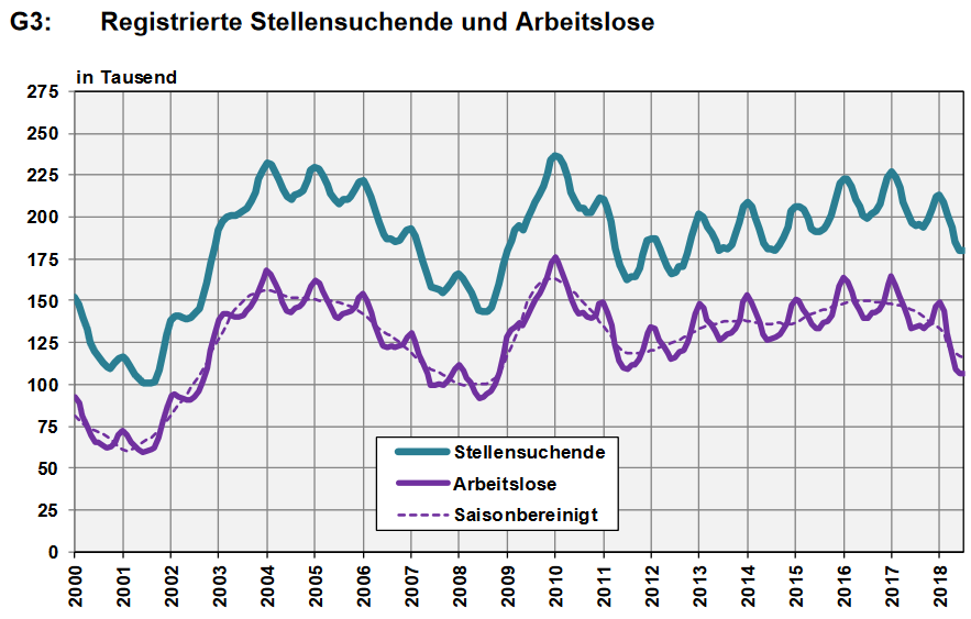 Switzerland, Number of Employed and Number of Job Seekers, July 2018