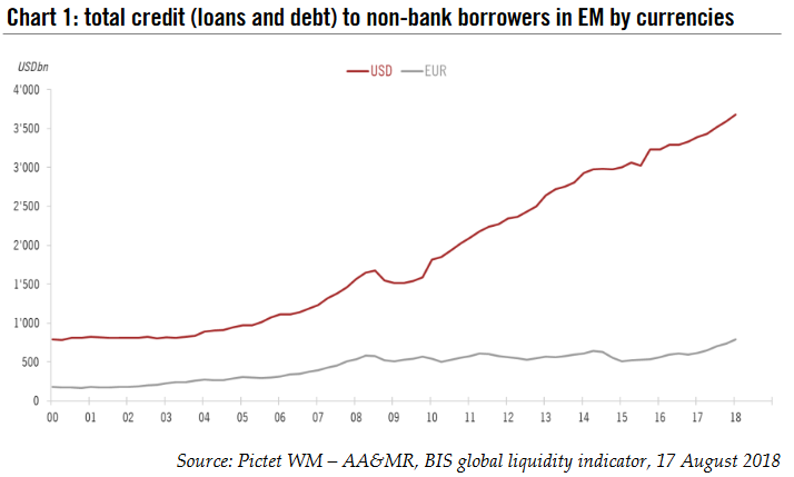 Total credit (loans and debt) to non-bank borrowers in EM by currencies