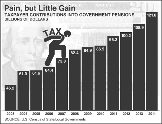 Taxpayers Pensions, 2003 - 2014