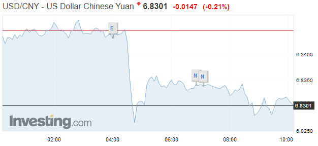 USD/CNY, August 31