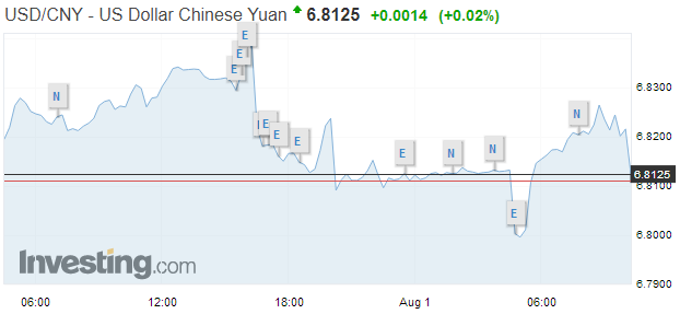 USD/CNY, August 01