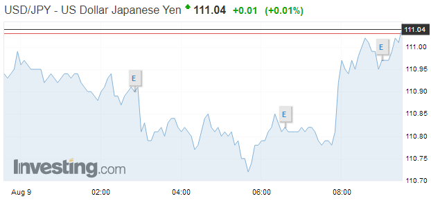 USD/JPY, August 09