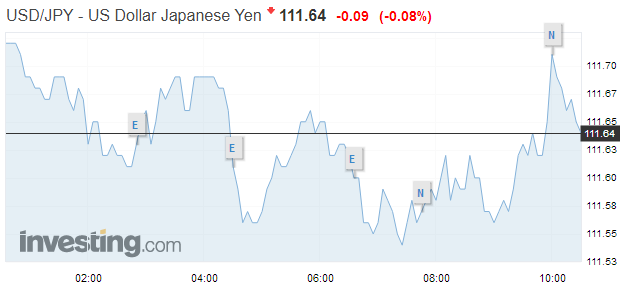 USD/JPY, August 01 2018