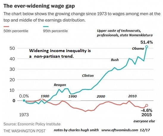 Wage Inequality, 1973 - 2015