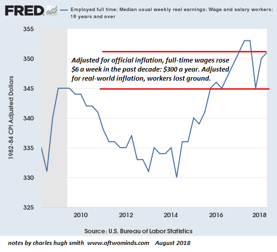 Weekly Wages, 2010 - 2018