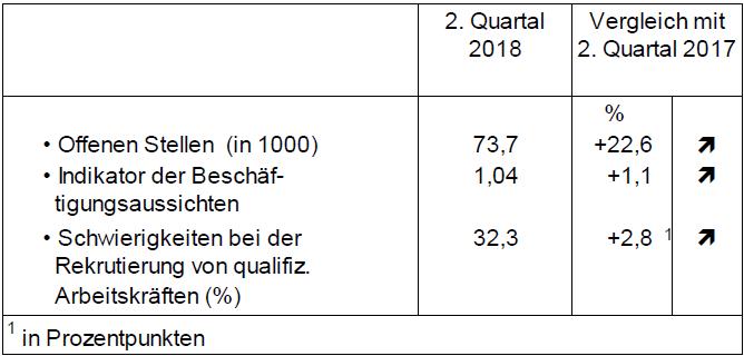 weiterhin-zunahme-q2-2018