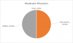 Moderate Allocation, Sep 2018