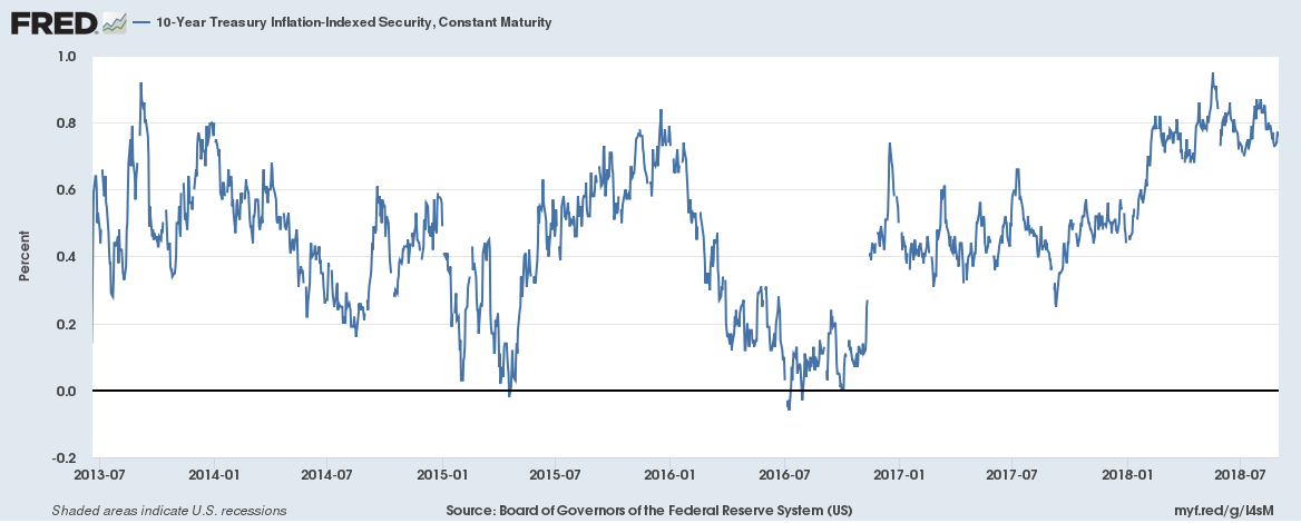 10-Year Treasury Inflation-Indexed Security, 2013-2018