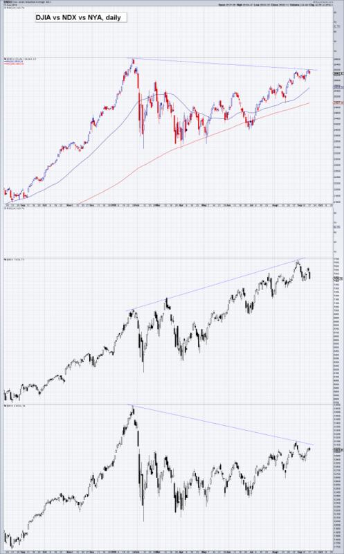 DJIA vs. NDX vs. NYA