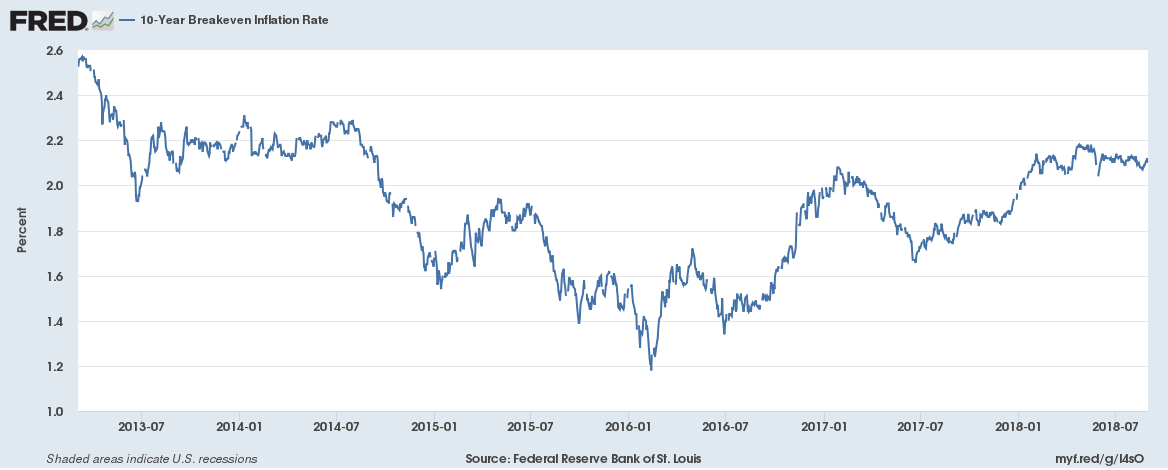 10-Year Breakeven Inflation Rate, 2013-2018