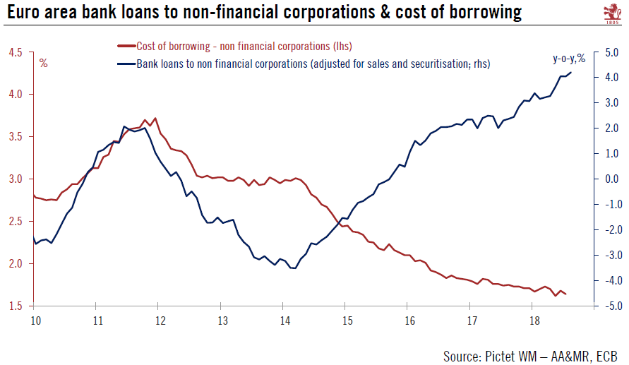 Euro Area Bank Loans to Non-Financial Corporations, 2010 - 2018