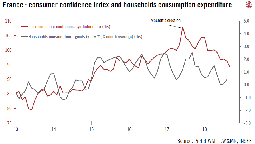 France: consumer confidence index and households consumption expenditure