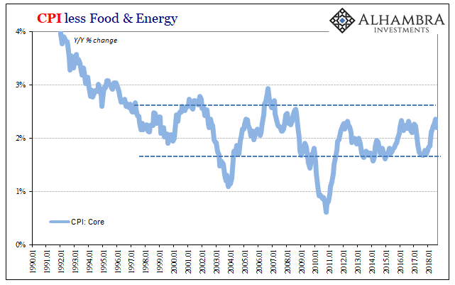 CPI less Food & Energy, 1990-2018