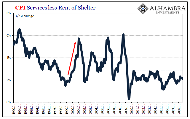 CPI Services less Rent of Shelter, 1990-2018