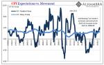 CPI Expectations vs. Movement 1995-2018