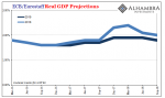 ECB Real GDP Projections 2016-2018
