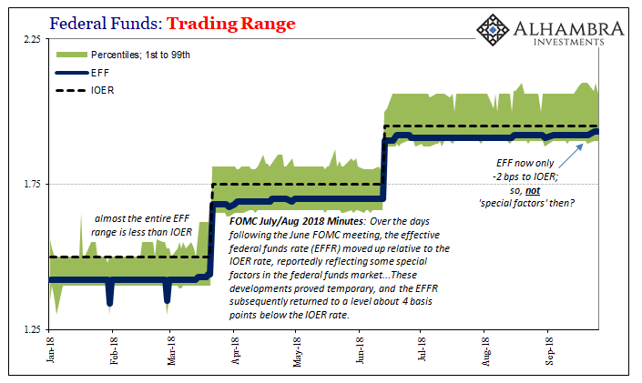 Federal Funds: Trading Range