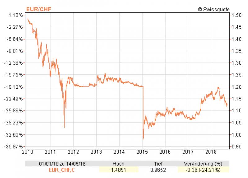 EUR/CHF, 2010 - 2018