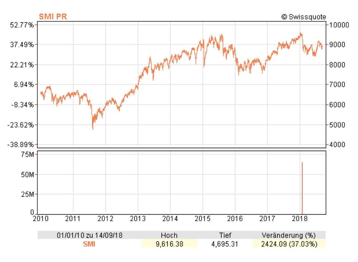 Swiss Market Index, 2010 - 2018