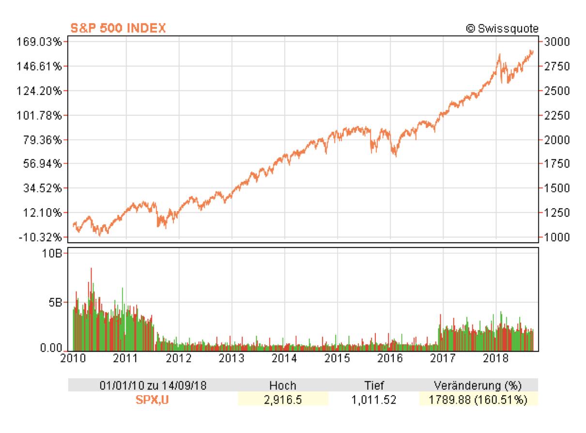 US S&P 500 Index, 2010 - 2018