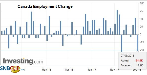 Canada Employment Change, Sep 2013 - Sep 2018