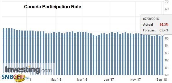 Canada Participation Rate, Oct 2013 - Sep 2018