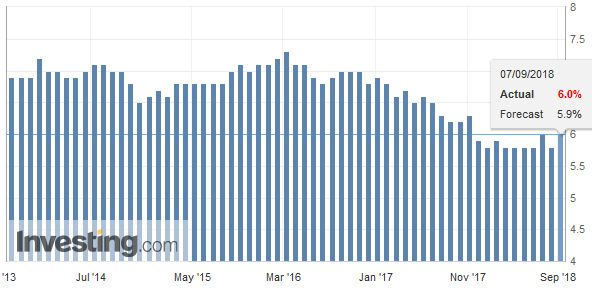 Canada Unemployment Rate, Oct 2013 - Sep 2018