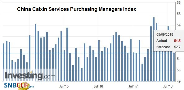 China Caixin Services Purchasing Managers Index (PMI), Oct 2013 - Sep 2018