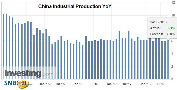 China Industrial Production YoY, Oct 2013 - Sep 2018