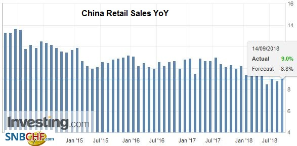 China Retail Sales YoY, Oct 2013 - Sep 2018