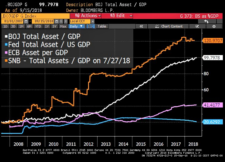 Total Balance Sheet in Relation to the Size of the GDP
