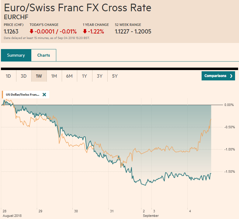 EUR/CHF and USD/CHF, September 04