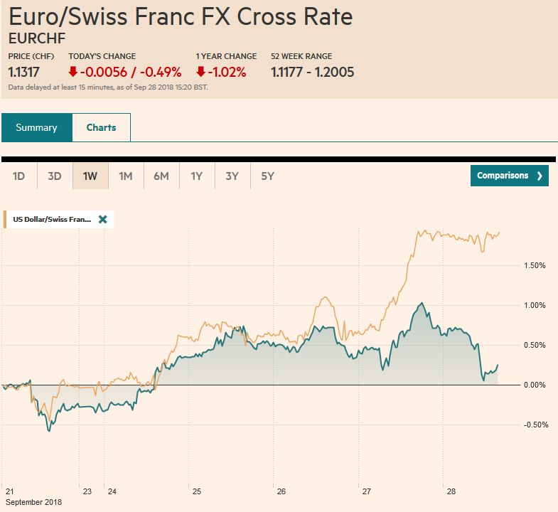EUR/CHF and USD/CHF, September 28