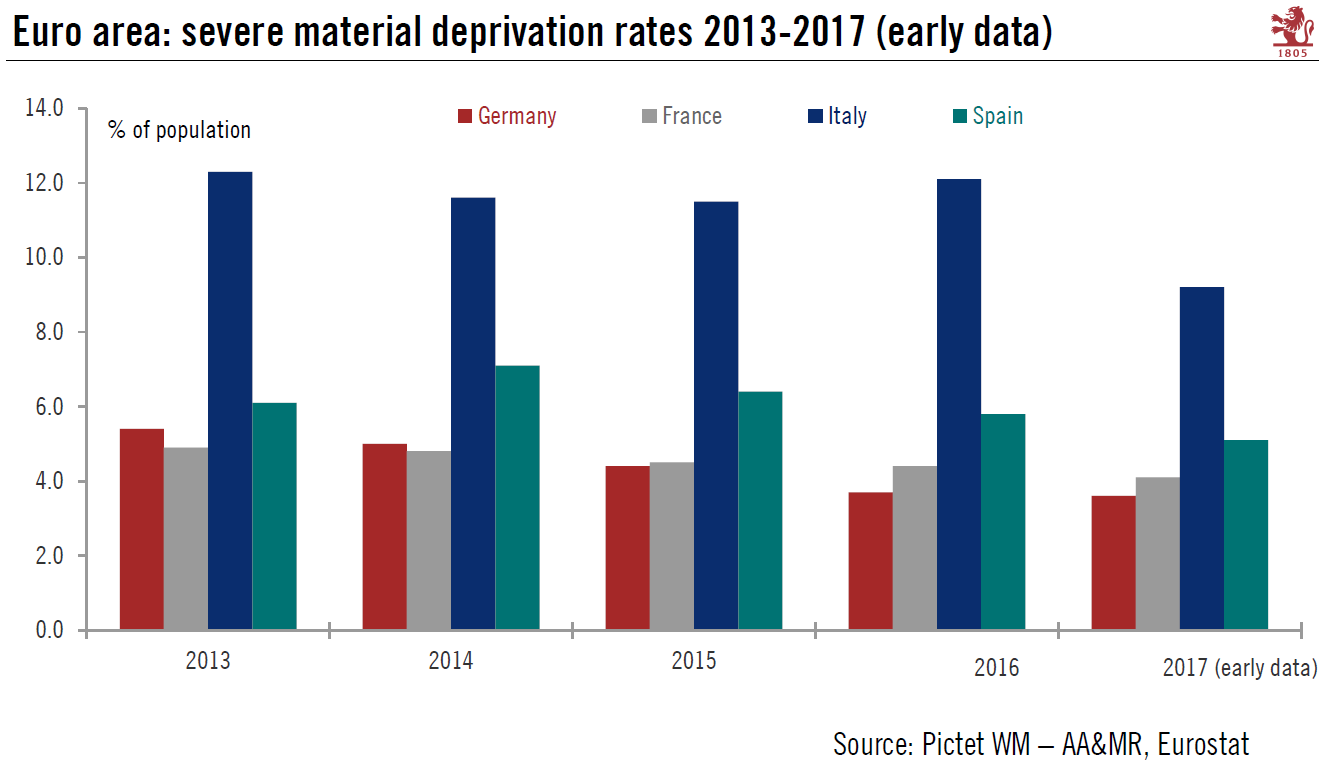 Italian material deprivation rates still the worst among large euro area economies