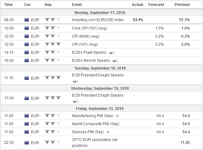 Economic Events: Eurozone, Week September 17