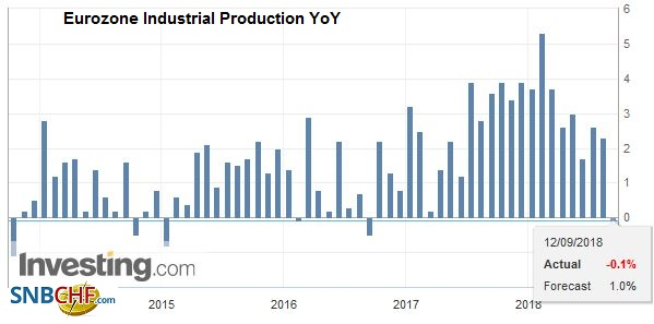 Eurozone Industrial Production YoY, Oct 2013 - Sep 2018