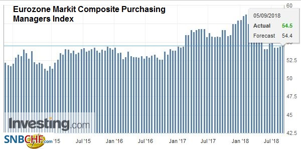 Eurozone Markit Composite Purchasing Managers Index (PMI) , Oct 2013 - Sep 2018