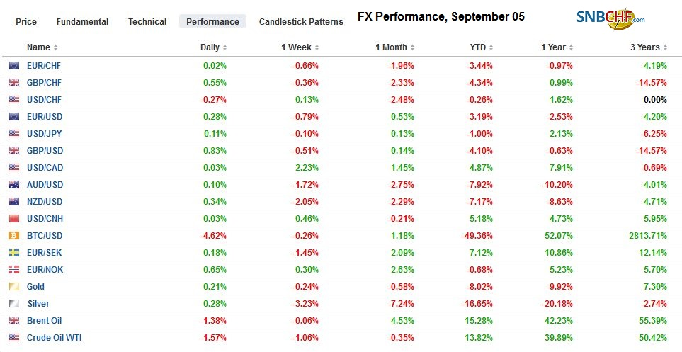FX Performance, September 05