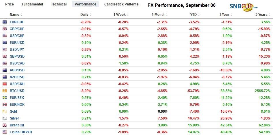 FX Performance, September 06