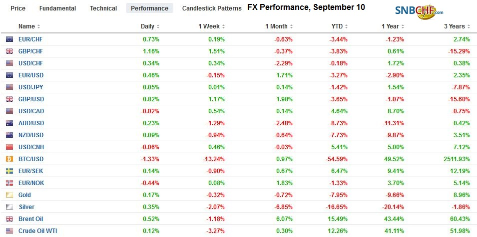 FX Performance, September 10