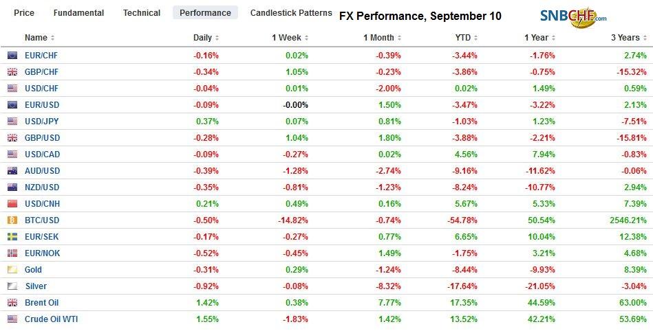 FX Performance, September 11