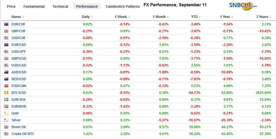 FX Performance, September 12