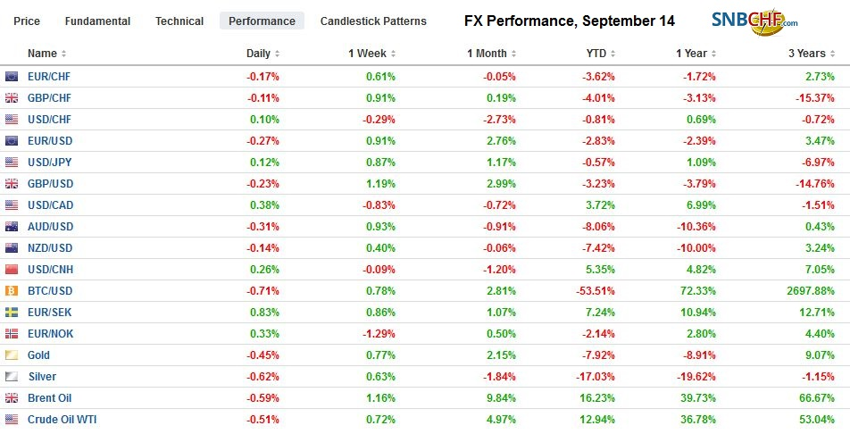 FX Performance, September 14