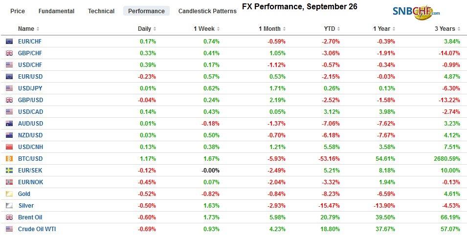 FX Performance, September 26