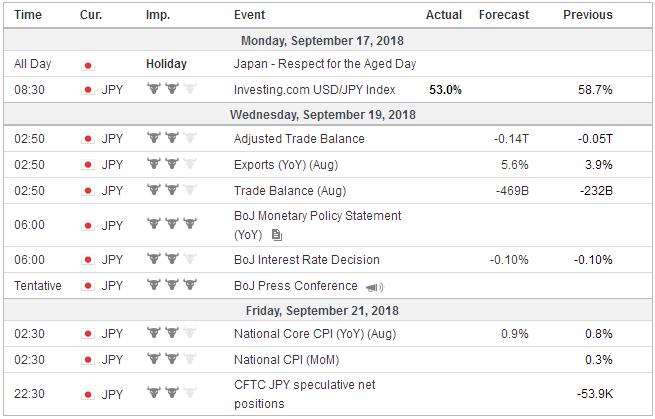 Economic Events: Japan, Week September 17