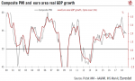 Eurozone Composite PMI and Euro Area Real GDP, 2000 - 2018