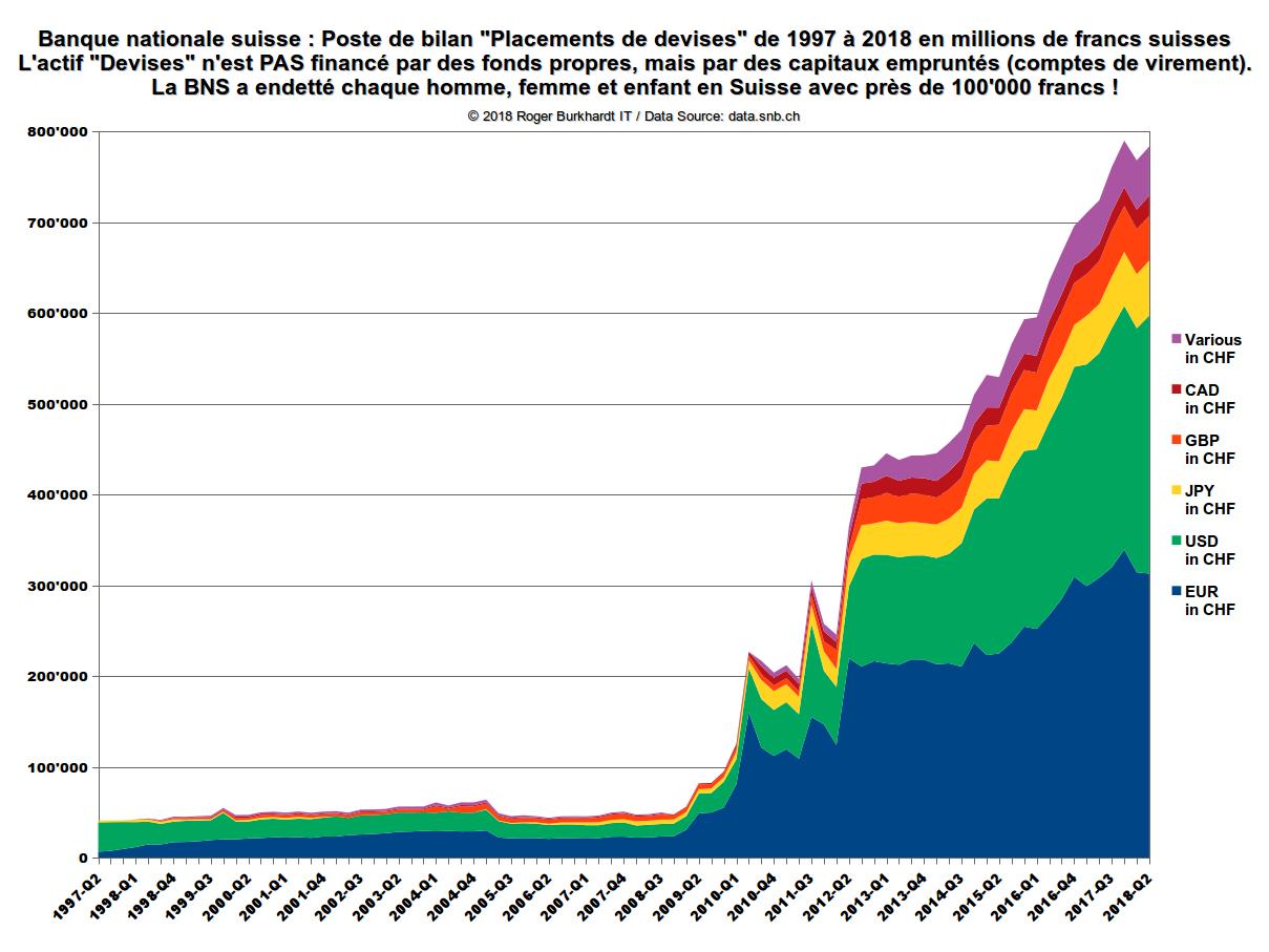 BNS Placements de devises 1997-2018