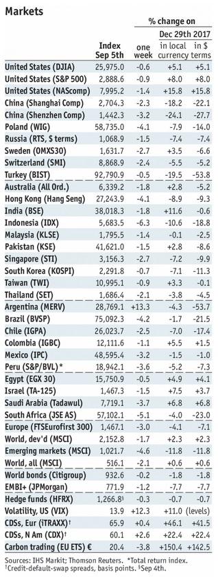Stock Markets Emerging Markets, September 5