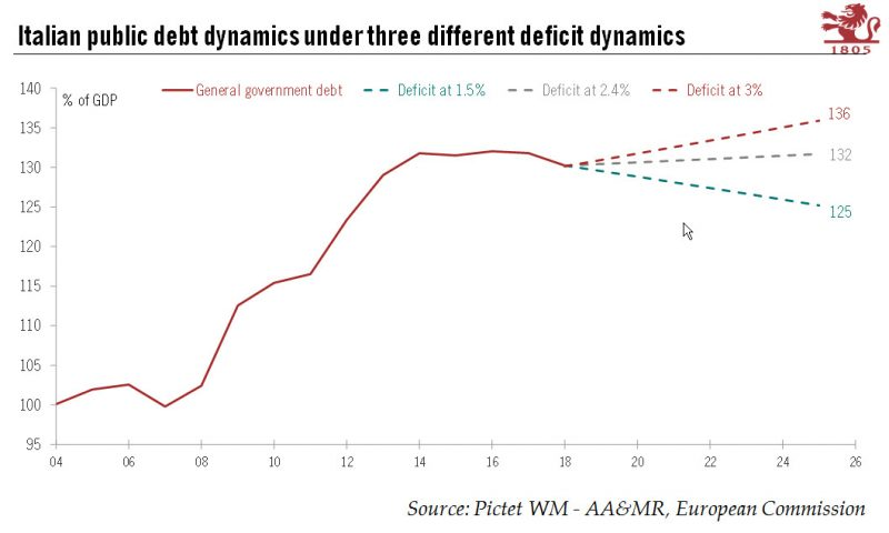 Italian public debt dynamics under three different deficit dynamics