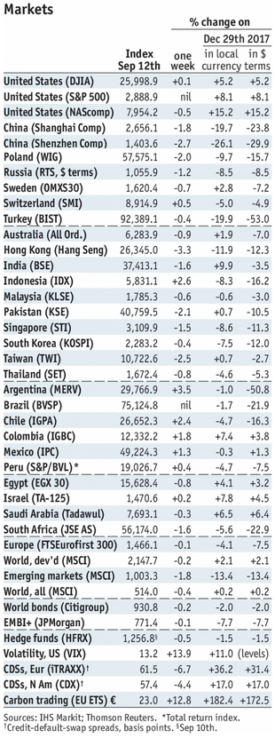 Stock Markets Emerging Markets, September 12
